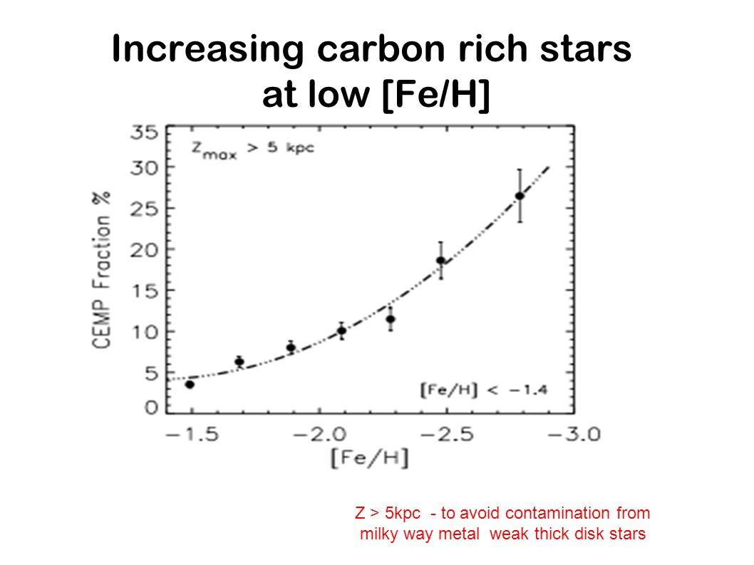 Increasing carbon rich stars at low [Fe/H]